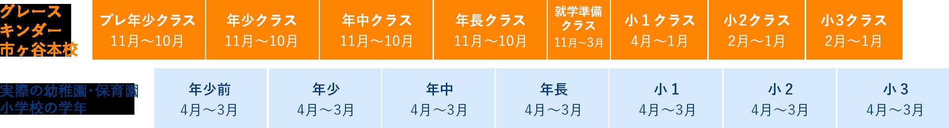 各クラスの始業時期の表
